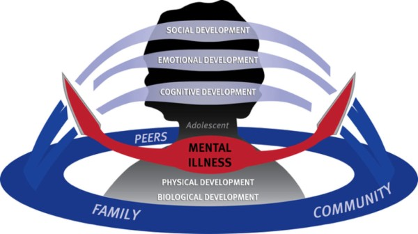 MentalHealth&Development