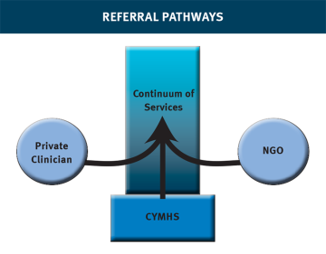 referralpathways