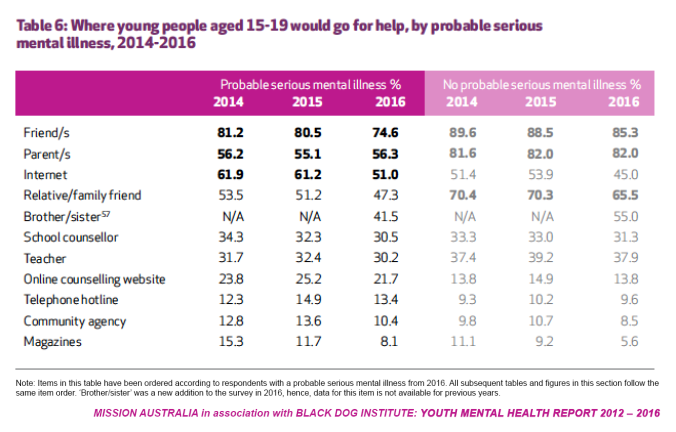 Youth Mental Health Survey 2012 2016 Report Severe Youth Mental